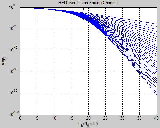 10 shows the Fading Result over BER and SNR using Rician Fading channel. Fig.