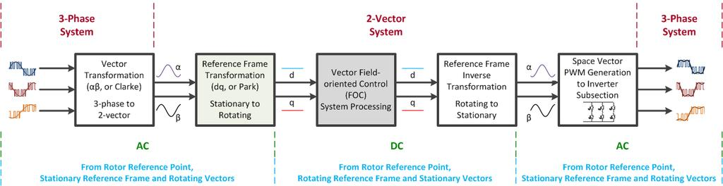 The control system calculates the next required voltage values in the dq coordinate system (rotating reference frame.