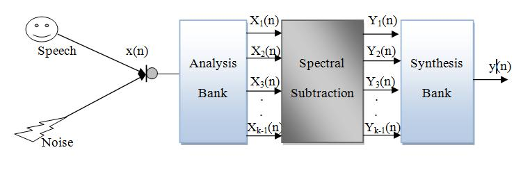 6.2 Spectral Subtraction (SS) The spectral subtraction algorithm is implemented based on the minimum statistics approach by Martin [4].