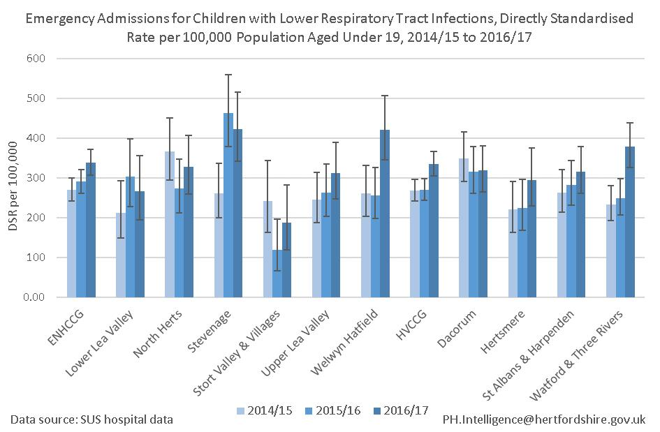 Emergency admissions Children with lower respiratory tract infection In 2016/17 there were 436 emergency admissions for under 19s lower respiratory tract infections in ENHCCG and 488 in HVCCG.