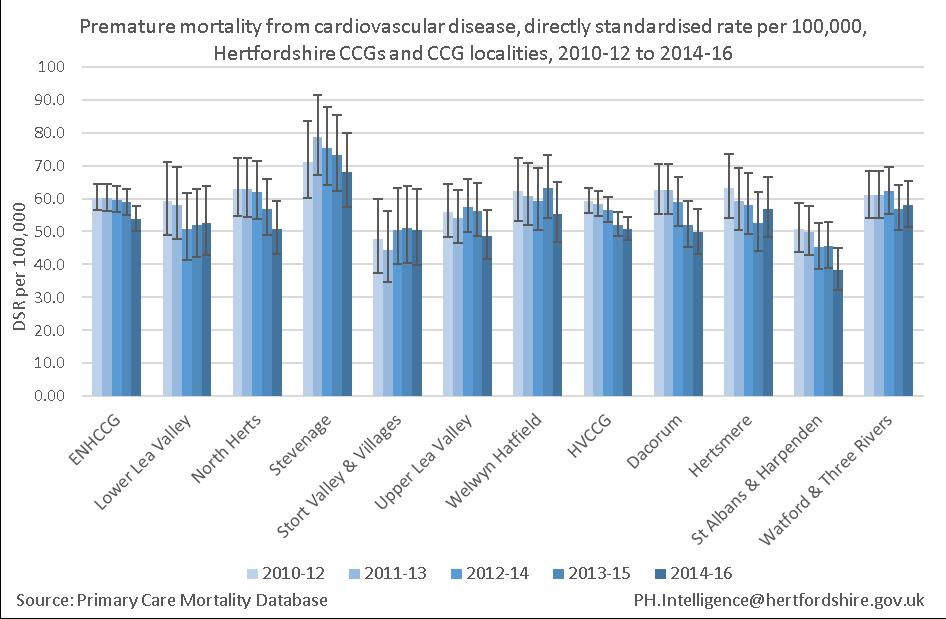 Mortality Premature mortality from cardiovascular disease On average there were 274 premature deaths per year from cardiovascular disease in ENHCCG and 268 in HVCCG between 2014 and 2016.