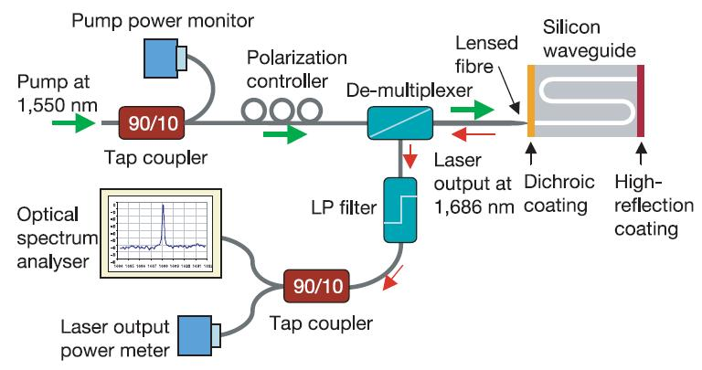 Laser Design Schematic set-up -4dB -0.6dB The coupling loss between the lensed fiber and the waveguide : 4dB The insertion loss of the de-mux and long-wavelength pass filter : 0.