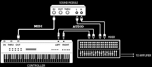 Mbox and MIDI What is MIDI? MIDI (Musical Instrument Digital Interface) is not audio, and has no sound. MIDI is a way for musical devices to communicate.