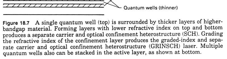 Quantum Well Lasers Use different layers to confine light vertically Confine the carriers with quantum layers Can use graded index