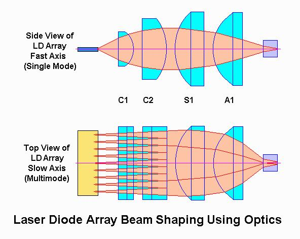 Correction Diode Optics Laser diodes have poor output must correct with optics Have fast axis (rapid expansion) usually vertical Correct with high power lens Slow axis needs less correction, separate