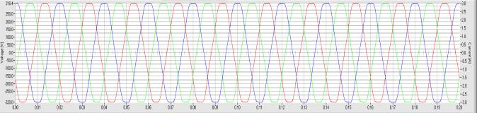 Probability o requency changes during 2 s Consequently power requency has to be estimation at least every 2 s rom the 2 s time interval to ensure right synchronisation when synchronisation with