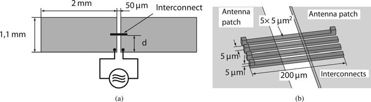 312 hristomir yordanov and peter russer Fig. 8. (a) Top view of a double-patch antenna, operating at 66 GHz. (b) Geometry of the investigated interconnect. Fig. 9.