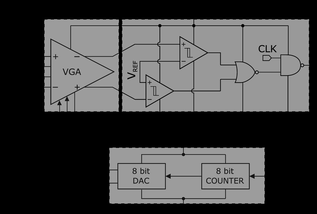 180 V. STOPJAKOVA, ET AL., ULTRA-LOW VOLTAGE ANALOG IC DESIGN: CHALLENGES, METHODS AND EXAMPLES Fig. 19. The block diagram of the calibration system for VGA.