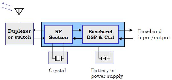 Ultimate objective of RFIC Single-chip transceiver Minimum