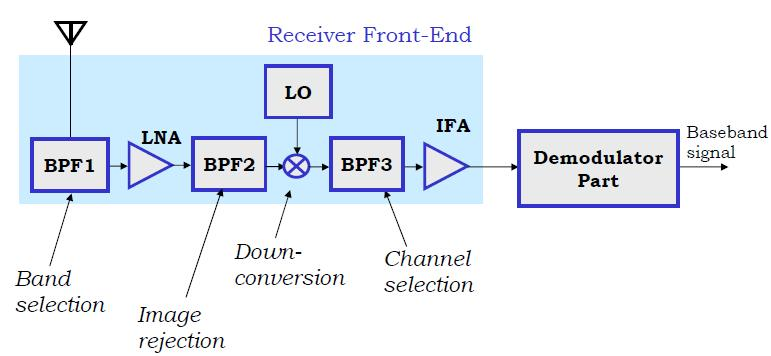 Heterodyne Receiver Intermediate frequency fixed /IF Easy tuning to channel Good sensitivity and selectivity