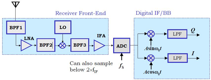 Dual Heterodyne with Digital 2 nd Stage Tough requirements for ADC linearity, dynamic range (interferers) and speed.