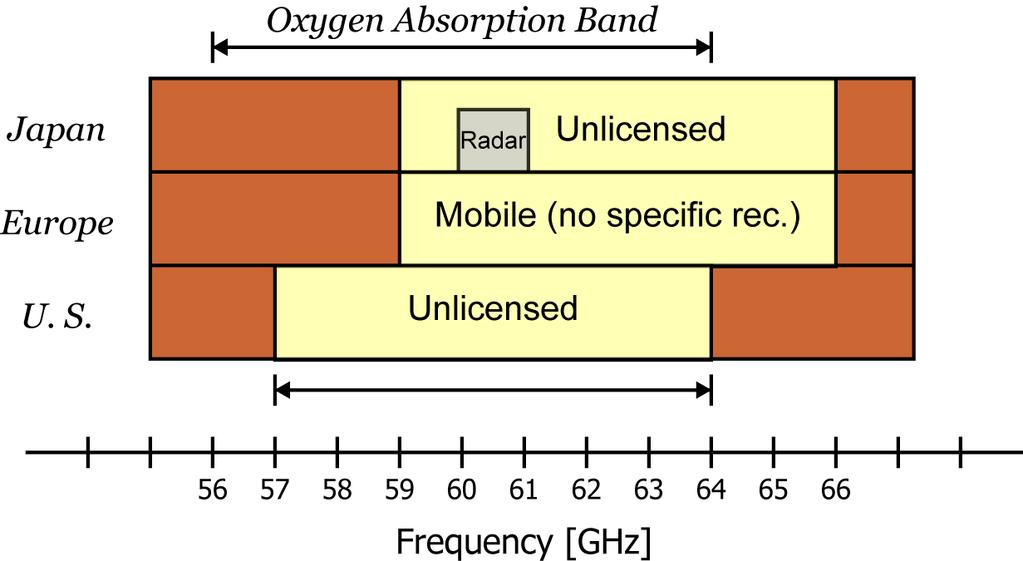60GHz Bands 7 GHz of unlicensed bandwidth in the