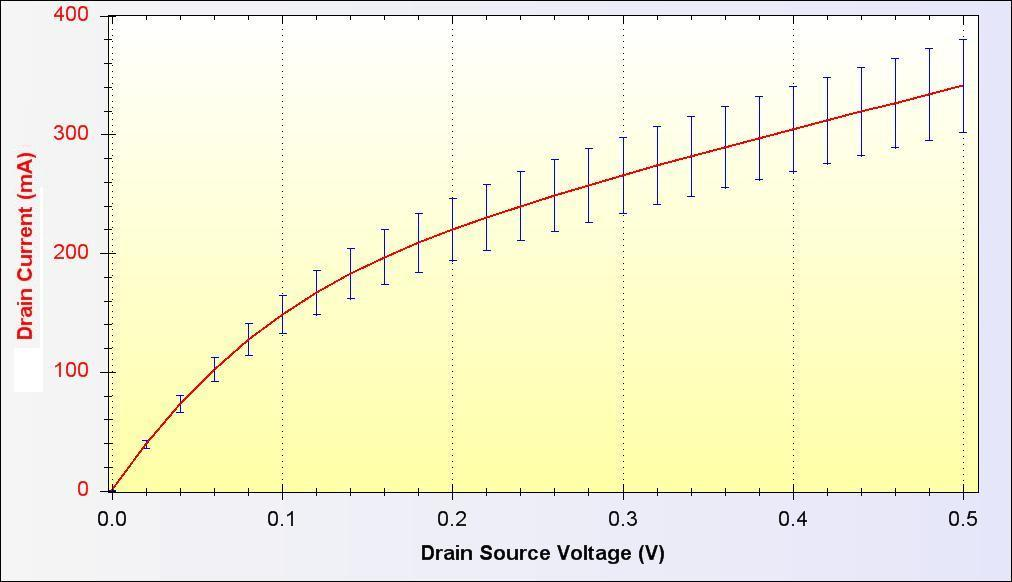 Figure.5 and.6 shows the -D distribution of sensitivity function of the MOSFET due to donor and acceptor, respectively.