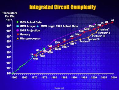 4 Decades of Exponential Growth Moore s Law G.