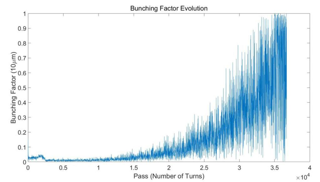 Figure 6: Expected evolution of the bunching factor in a quasi-ssmb experiment. [3] J. Feikes, et al., Phys. Rev. Accel. & Beams, 14, 30705, (2011). [4] Chuanxiang Tang er al.