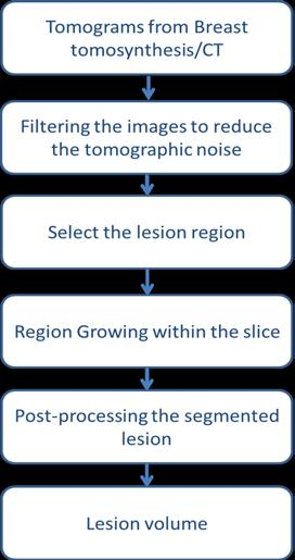 Modelling of 3D breast lesions includes two basic approaches: (a) segmentation of breast lesions from patient images and (b) using mathematical modelling. A.