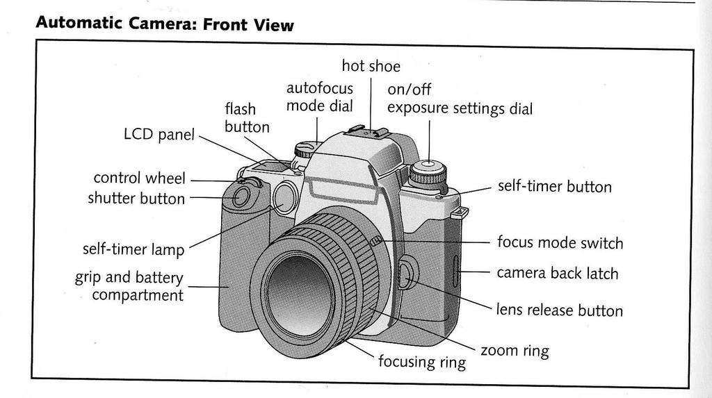 Camera Why: The most important way to be successful in your photo course is to have access to a functional camera What: You will need a camera that is a: - 35 mm SLR (single lens reflex) - with all