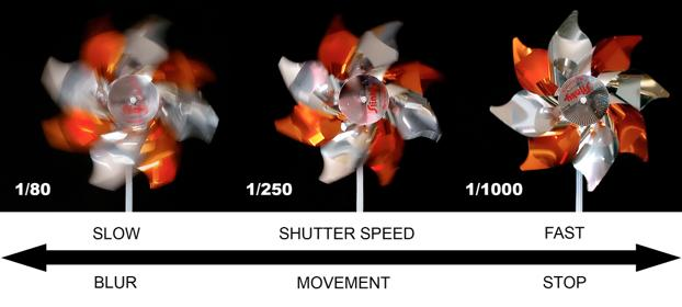 SHUTTER SPEED the nominal time for which a shutter is open, exposing the film (or sensor) to light. In stills photography a very fast shutter speed (i.e. 1/1000) freeze-frames movement.
