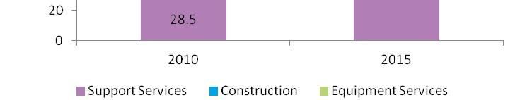 32% 65% Construction 52% 8% Equipment Services 16% 27% Disciplined