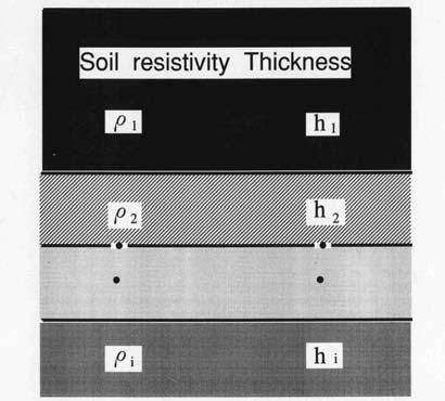3.4 Erth-resistivity Anlysis If the resistivity ρ i nd thickness h i of ech lyer shown in Fig.