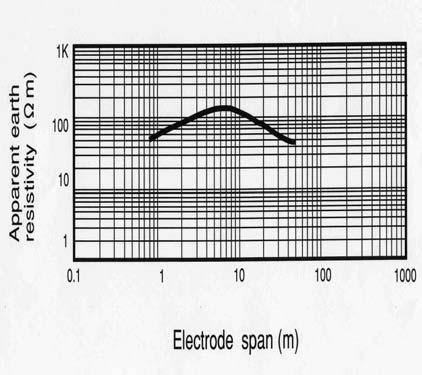 resistnce s function of the number of electrodes when short erth-rod electrodes (2.4 m long, 14 mm dimeter) were connected in prllel. 4.2.1 Estimtion of Erth Resistnce The mesurement vlues of the pprent erth resistivity re shown in Fig.