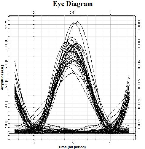Fig.4 (e) Eye Diagrams of Channel 1-at