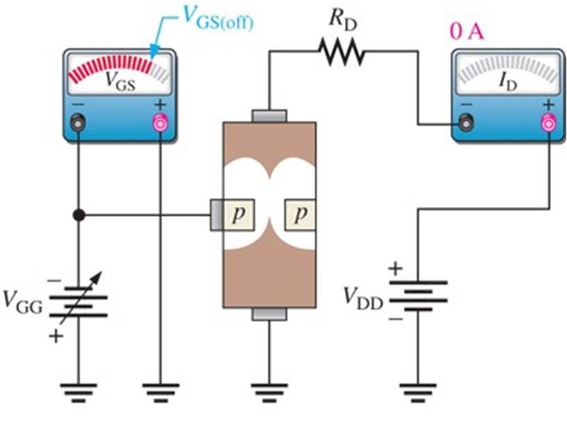JFET Characteristics and Parameters contd. Cutoff Voltage The value of V GS that makes I D approximately zero.