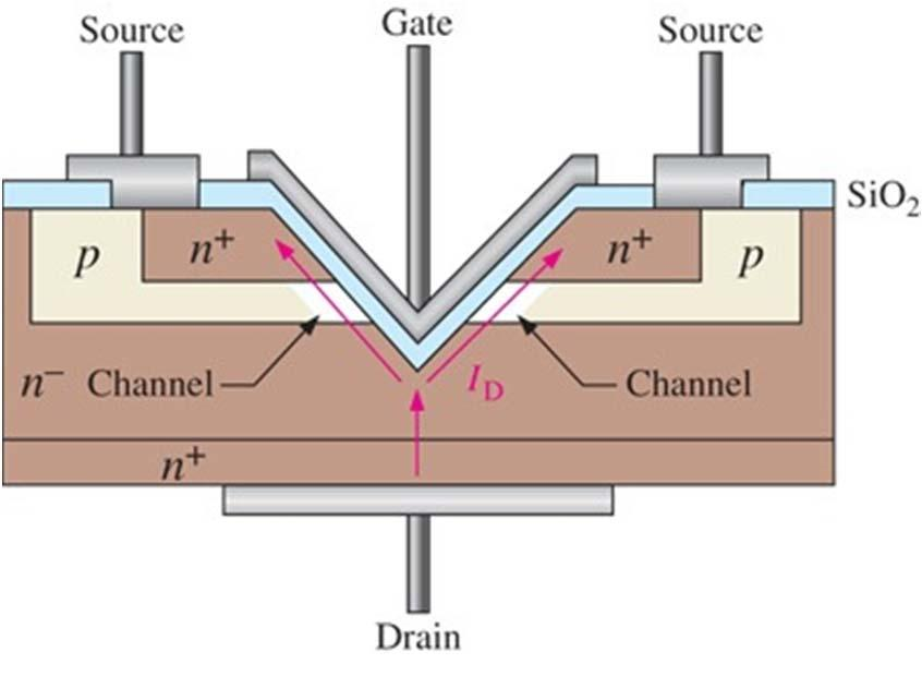 Power MOSFET Structures contd.