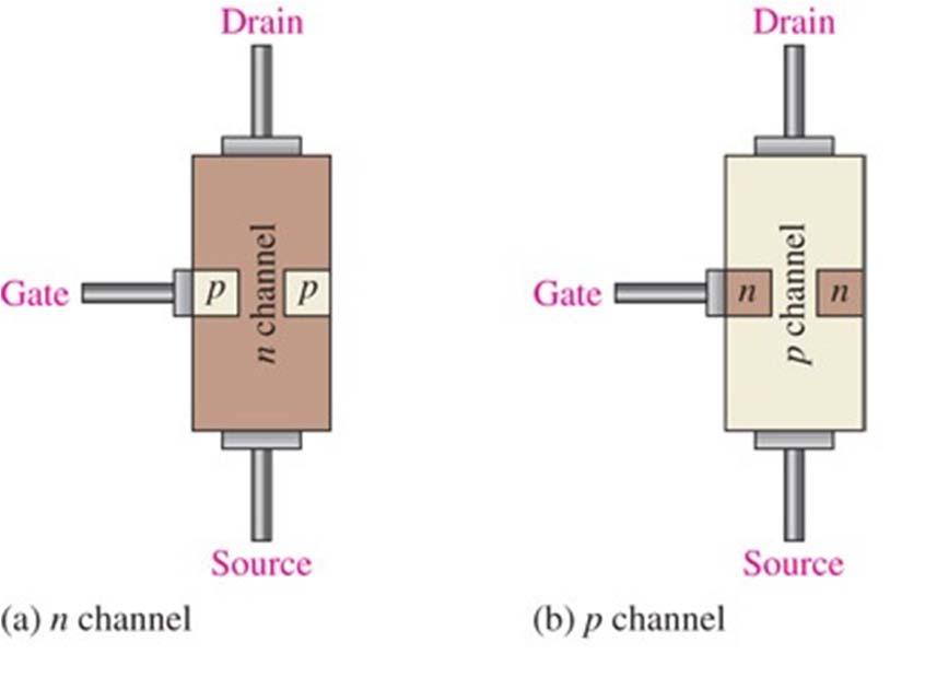 JFET Two Types: n channel and p channel Junction Field-effect Transistor (JFET) The leads are connected to each end of the channel Drain: Connected to the upper end of the channel Source: