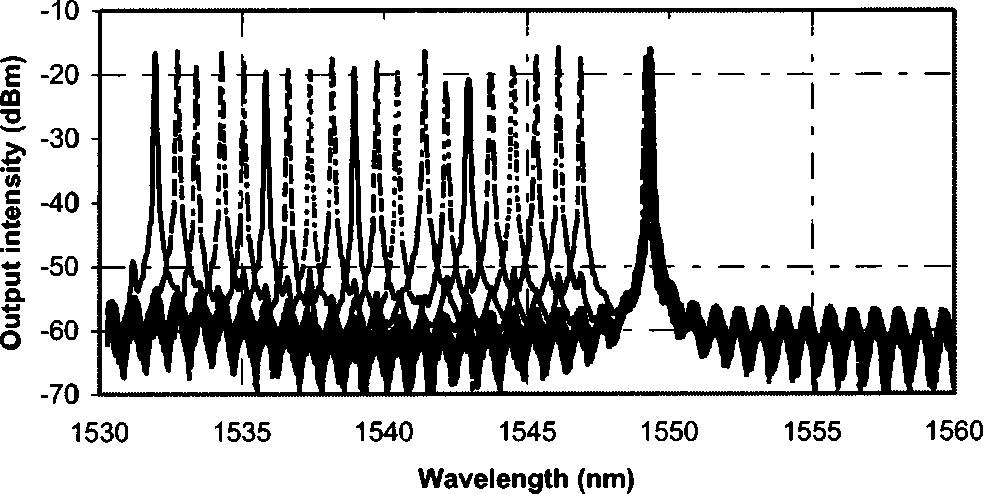 Fig. 6 A dual-channel wavelength output with spacing of about 30 nm. Fig. 7 Demonstration of changing one lasing wavelength from channel to channel while fixing another channel wavelength. Fig. 8 A 3-D display of the output spectrum indicates the long term stability of the two-wavelength output.