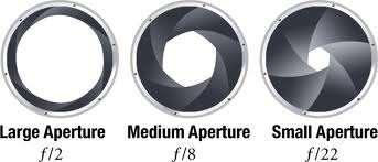 Aperture Size of