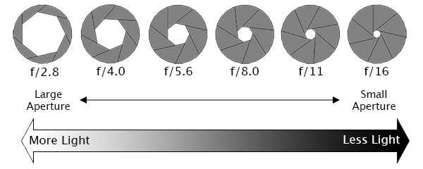 Aperture Measured in F Stops such as f/2.8, f/5.