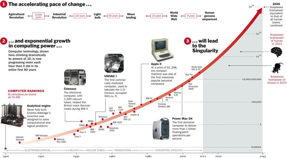 The Accelerating Pace of Change http://content.time.
