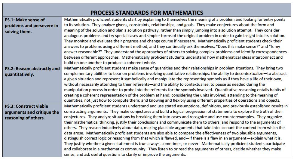 Process Standards for Mathematics The Process Standards demonstrate the ways in which students should develop conceptual understanding of mathematical content and the ways in which students
