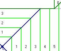 Lesson 5: Aligning Rows Aligning Rows The horizontal distance from the drain to the corner of the roof is 11 feet as shown in Figure 5 13. And the rows in our letter scheme (L2) are two feet wide.