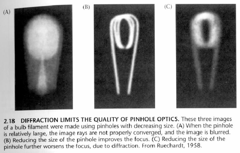 Diffraction limit Optimal size for visible light: