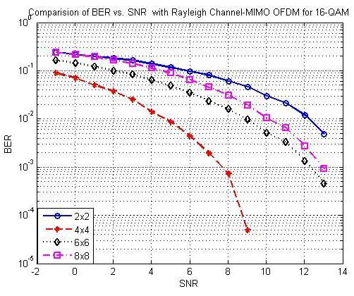 Fig. 5 BER vs. SNR performance of system with 8QAM for 2x2, 4x4, 6x6 and 8x8 antenna Fig.