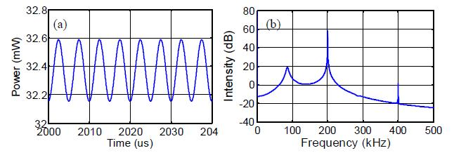 shows the laser power in the time domain when it reaches steady-state. It is a sinusoidal signal with the same frequency as the ultrasonic signal and a dc power level of 32.37 mw.