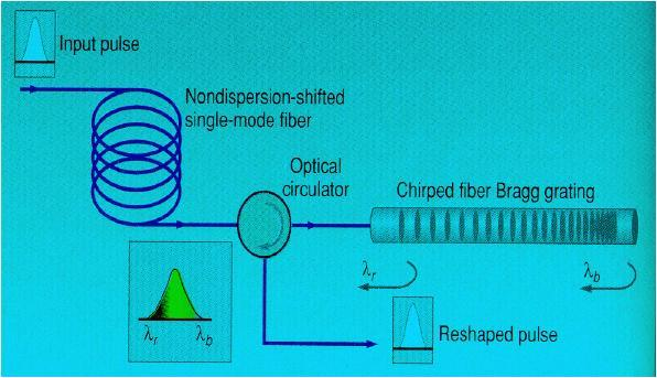Dispersion Compensator- FBG Based FBGs: Depending on grating period reflects specific wavelength