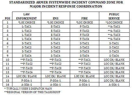 "CUT CUT RADIO ""IC"" ZONE STANDARDIZED ARMER SYSTEMWIDE INCIDENT COMMAND ZONE FOR MAJOR INCIDENT RESPONSE COORDINATION LAW PUBLIC POS ENFORCEMENT EMS FIRE SERVICE 1 *LOC CHOICE *LOC CHOICE *LOC CHOICE"