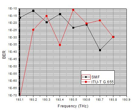 Figure 12. Q-Factor v/s Frequency Figure 13. BER v/s Frequency Table 2. Comparative Analysis of DWDM System Channels parameters SMF ITU-T G.655 Q-factor BER Q-factor BER Channel 1 8.813 17.