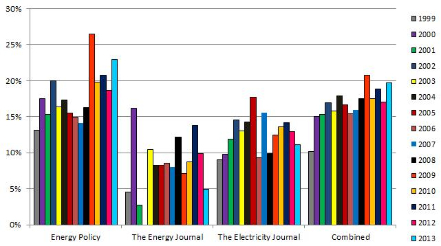 Share of Female Authors for Energy Studies Journal Articles, 1999 to 2013 (n=9,549) Source: Sovacool, BK. What Are We Doing Here?