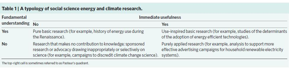 (1) Making research more useful Source: Stern, PC, BK Sovacool, and T Dietz.
