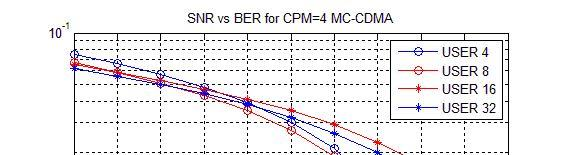 124 Figure 4.8 SNR Vs BER for CPM Figure 4.8 indicates the BER performance varies under different channel conditions or channel SNR for given number of 4users, 8users, 16users and 32 users for CPM.