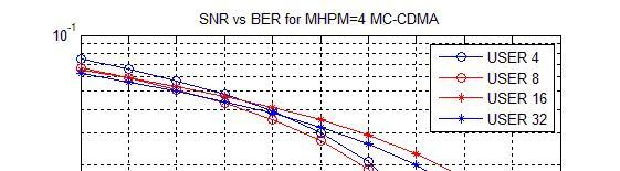 125 Figure 4.9 SNR Vs BER for MHPM Figure 4.9 indicates the BER performance varies under different channel conditions or channel SNR for given number of 4users, 8users, 16users and 32 users for MHPM.