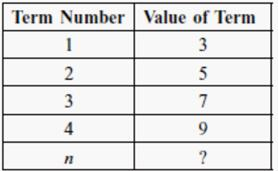 7. The table shows the relationship between c, the cost of a long distance phone call and m, the number of minutes used.