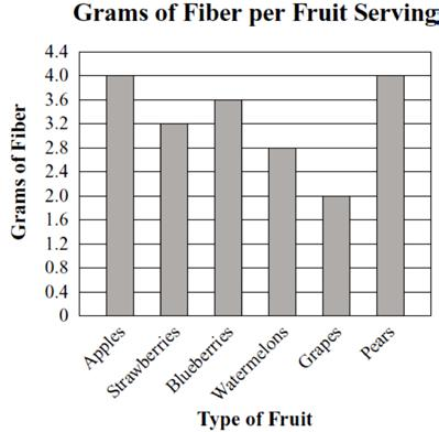 26. The bar graph below shows the number of grams of fiber per serving for six different fruits. 28. The enrollment at Thomas High School increased from,240 in 992 to,302 in 993.