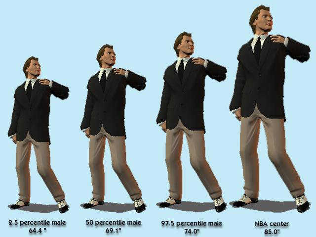 Big men are ignored in seating design for a valid reason there are not many of them. 95% of all adult males fall in a height range of less than 10 (25 cm).
