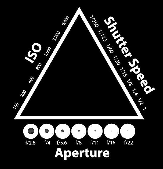 EXPOSURE Exposure is often discussed in terms of the triangle - shutter speed, aperture and ISO. Technically exposure is the amount of light that hits the sensor (or film) in your camera.