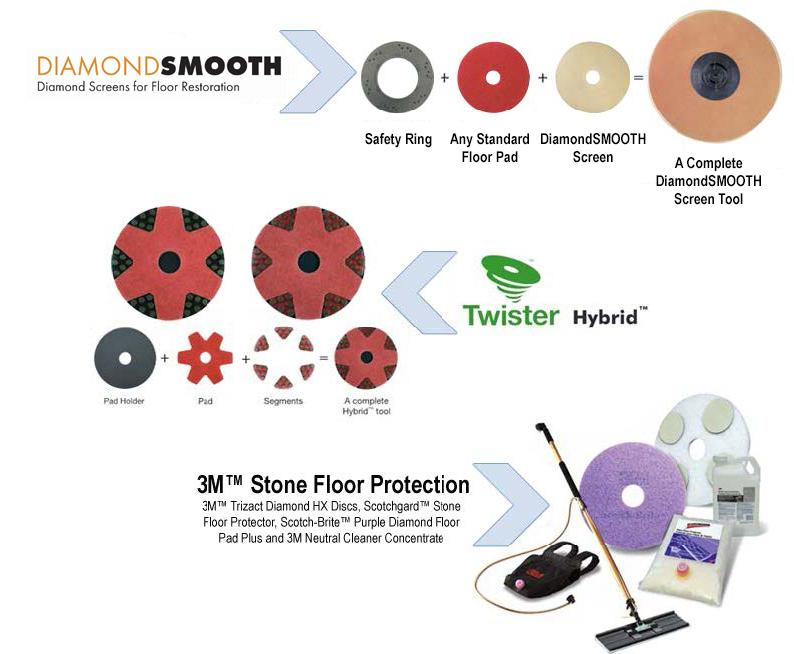 Competitor Product Comparison Component DiamondSMOOTH Twister Hybrid 3M Trizact Total Number of Steps 5 5 8 Expensive Chemicals Required Average Distributor
